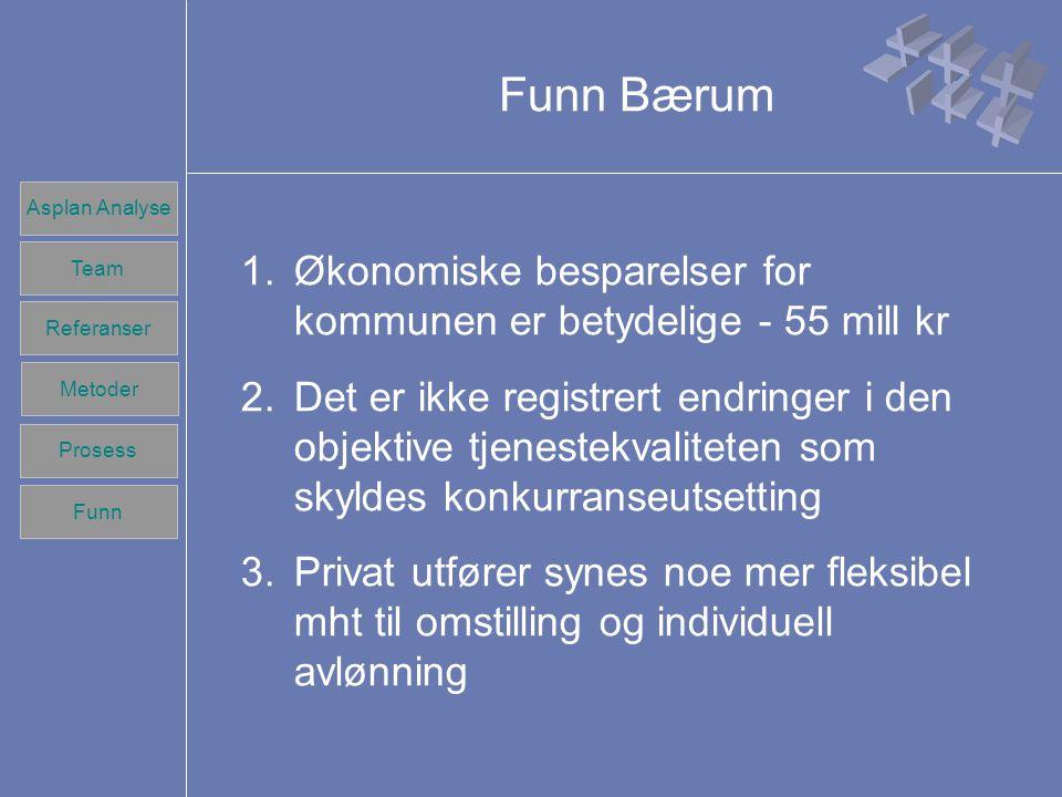 Team Referanser Prosess Metoder Funn Asplan Analyse Team Referanser Prosess Metoder Funn Funn Bærum (2) 4.Mangel på fagpersonell er en generell utfordring for sykehjemmene og kan ikke knyttes opp til konkurranseutsettingen 5.Benchmarking har gitt grunnlag for bedre budsjettdisiplin og produktivitetsvekst (25 mill over 4 år) 6.Om kundevalg stiller vi spørsmål om eldre brukere er kritiske konsumenter som shopper omsorgstjenester?