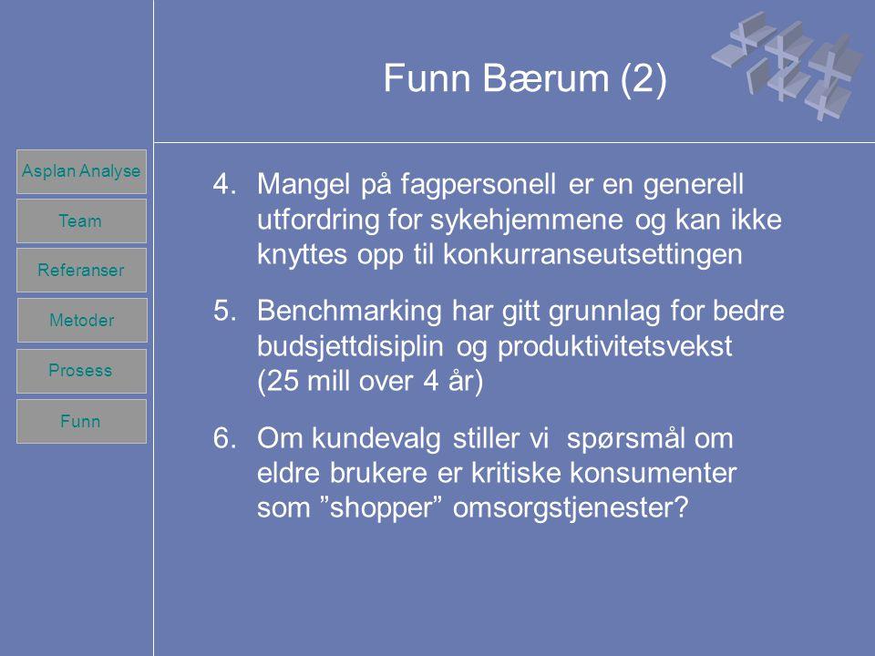 Team Referanser Prosess Metoder Funn Asplan Analyse Team Referanser Prosess Metoder Funn Funn Bærum (2) 4.Mangel på fagpersonell er en generell utfordring for sykehjemmene og kan ikke knyttes opp til konkurranseutsettingen 5.Benchmarking har gitt grunnlag for bedre budsjettdisiplin og produktivitetsvekst (25 mill over 4 år) 6.Om kundevalg stiller vi spørsmål om eldre brukere er kritiske konsumenter som shopper omsorgstjenester