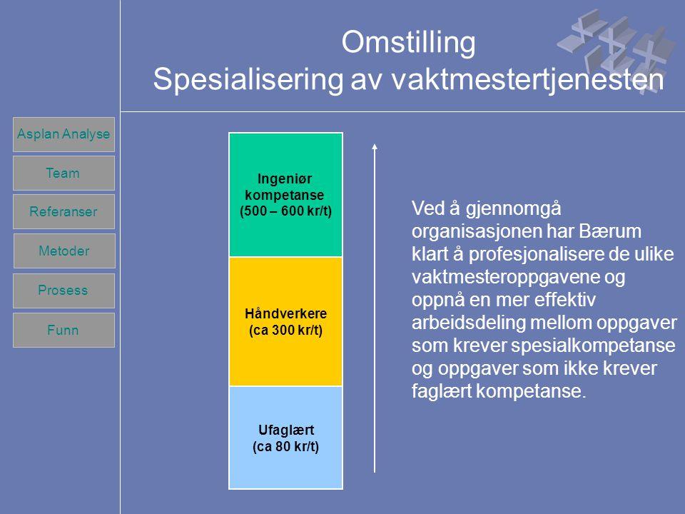 Team Referanser Prosess Metoder Funn Asplan Analyse Team Referanser Prosess Metoder Funn Omstilling Spesialisering av vaktmestertjenesten Ingeniør kompetanse (500 – 600 kr/t) Håndverkere (ca 300 kr/t) Ufaglært (ca 80 kr/t) Ved å gjennomgå organisasjonen har Bærum klart å profesjonalisere de ulike vaktmesteroppgavene og oppnå en mer effektiv arbeidsdeling mellom oppgaver som krever spesialkompetanse og oppgaver som ikke krever faglært kompetanse.