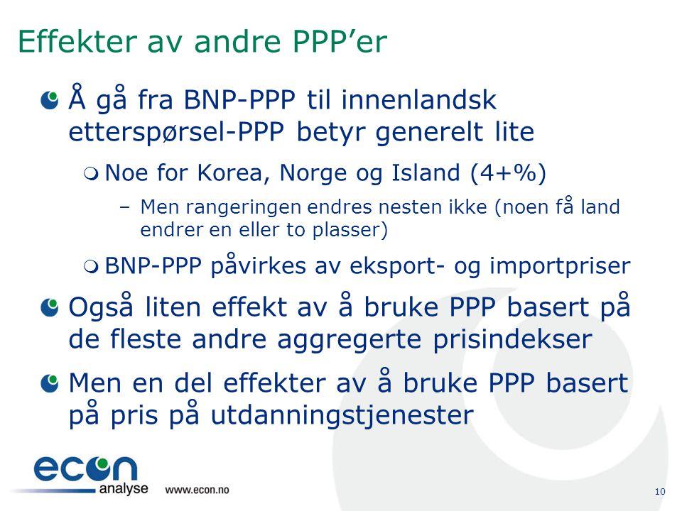 10 Effekter av andre PPP'er Å gå fra BNP-PPP til innenlandsk etterspørsel-PPP betyr generelt lite  Noe for Korea, Norge og Island (4+%) –Men rangerin