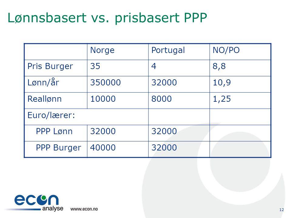 12 Lønnsbasert vs. prisbasert PPP NorgePortugalNO/PO Pris Burger3548,8 Lønn/år3500003200010,9 Reallønn1000080001,25 Euro/lærer: PPP Lønn32000 PPP Burg