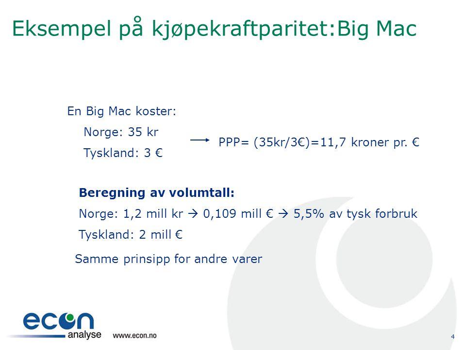 4 Eksempel på kjøpekraftparitet:Big Mac En Big Mac koster: Norge: 35 kr Tyskland: 3 € PPP= (35kr/3€)=11,7 kroner pr. € Beregning av volumtall: Norge: