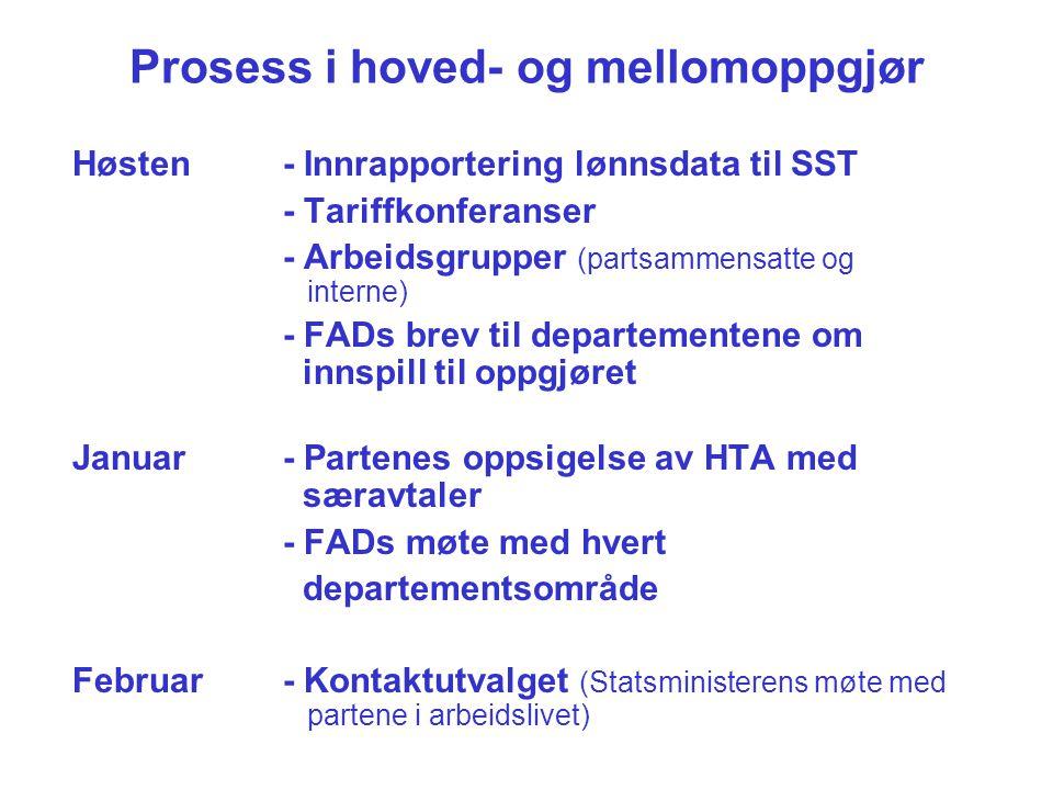 Prosess i hoved- og mellomoppgjør Høsten- Innrapportering lønnsdata til SST - Tariffkonferanser - Arbeidsgrupper (partsammensatte og interne) - FADs b