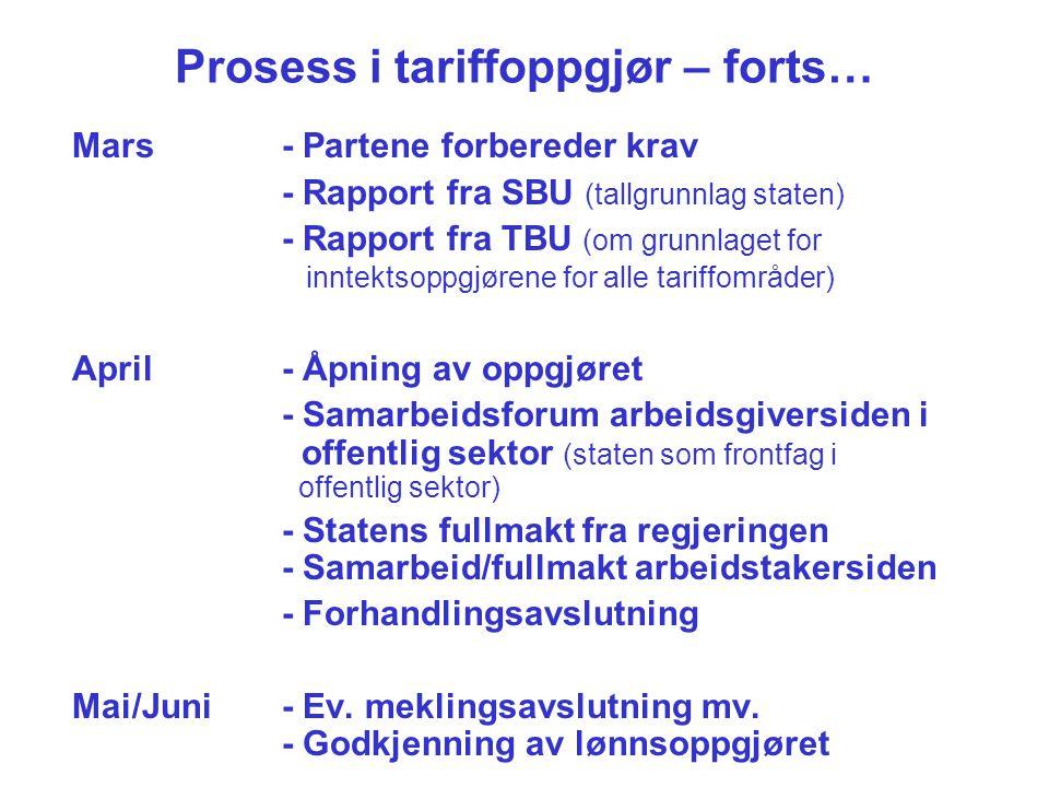 Prosess i tariffoppgjør – forts… Mars- Partene forbereder krav - Rapport fra SBU (tallgrunnlag staten) - Rapport fra TBU (om grunnlaget for inntektsop