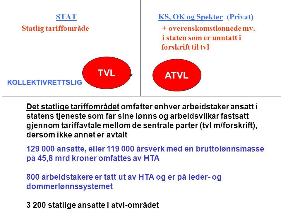 STAT KS, OK og Spekter (Privat) Statlig tariffområde+ overenskomstlønnede mv. i staten som er unntatt i forskrift til tvl TVL ATVL KOLLEKTIVRETTSLIG D