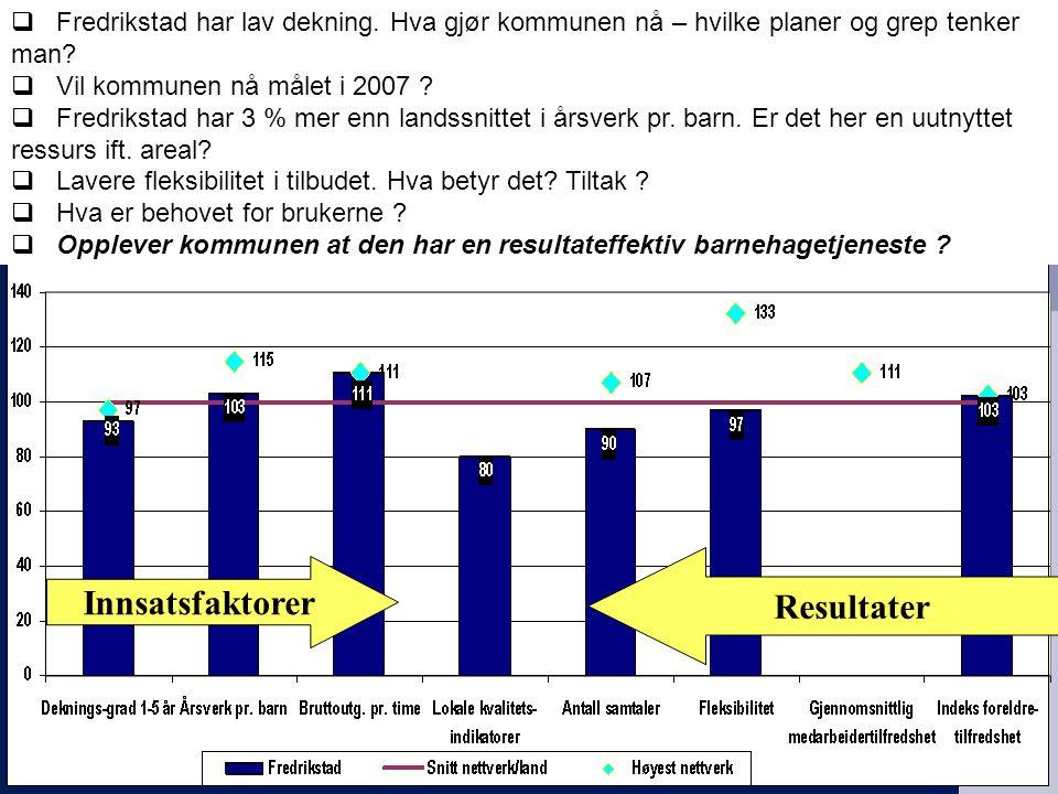 KS EffektiviseringsNettverkene Presentasjon | 2006 Resultater Innsatsfaktorer  Fredrikstad har lav dekning.