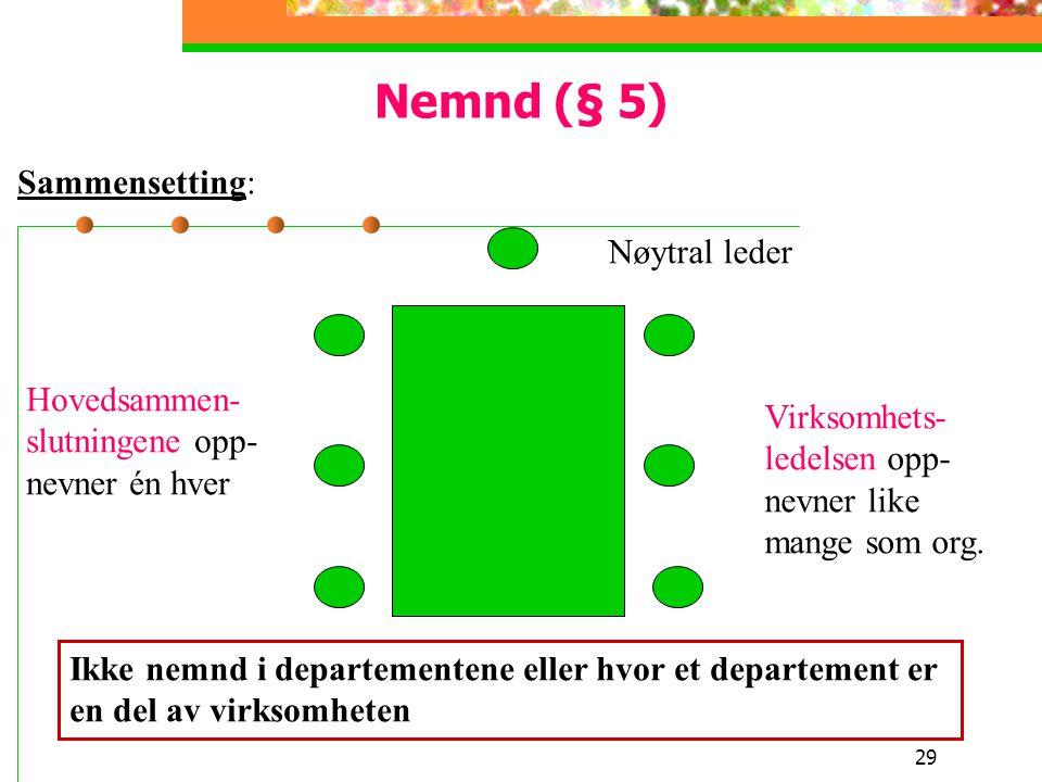 29 Nemnd (§ 5) Sammensetting: Hovedsammen- slutningene opp- nevner én hver Nøytral leder Virksomhets- ledelsen opp- nevner like mange som org. Ikke ne