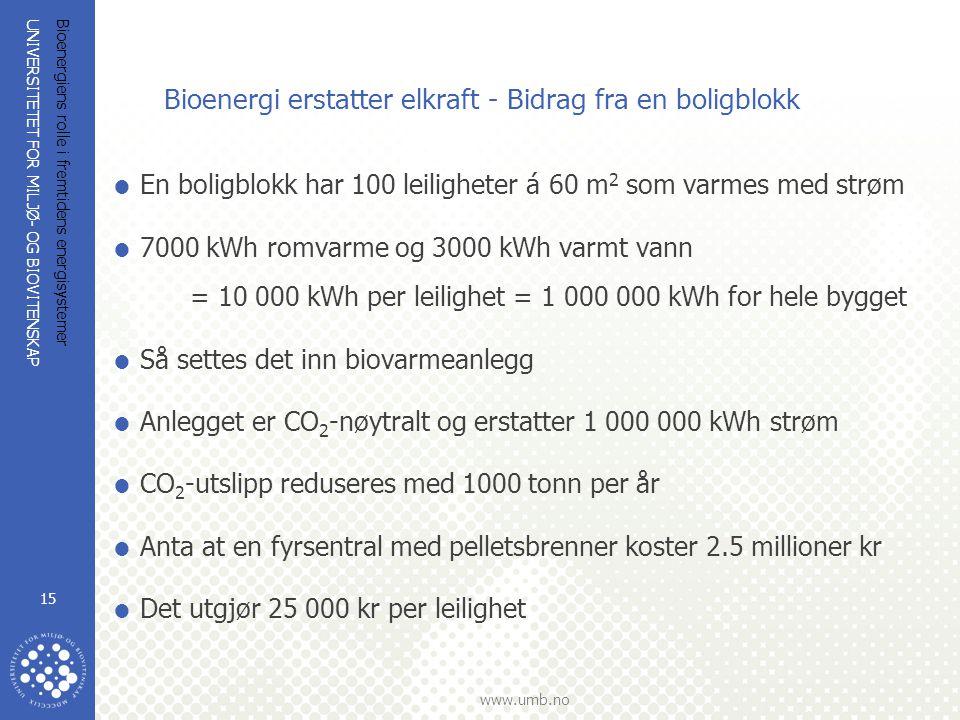 UNIVERSITETET FOR MILJØ- OG BIOVITENSKAP www.umb.no Bioenergiens rolle i fremtidens energisystemer 15 Bioenergi erstatter elkraft - Bidrag fra en boligblokk  En boligblokk har 100 leiligheter á 60 m 2 som varmes med strøm  7000 kWh romvarme og 3000 kWh varmt vann = 10 000 kWh per leilighet = 1 000 000 kWh for hele bygget  Så settes det inn biovarmeanlegg  Anlegget er CO 2 -nøytralt og erstatter 1 000 000 kWh strøm  CO 2 -utslipp reduseres med 1000 tonn per år  Anta at en fyrsentral med pelletsbrenner koster 2.5 millioner kr  Det utgjør 25 000 kr per leilighet