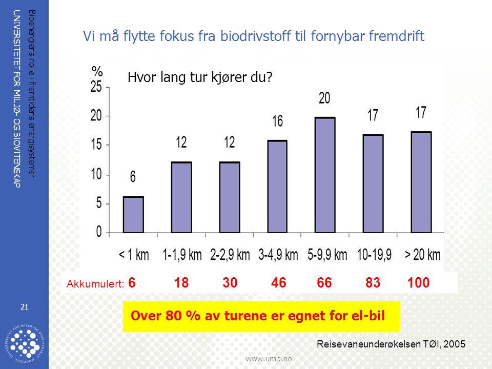 UNIVERSITETET FOR MILJØ- OG BIOVITENSKAP www.umb.no Bioenergiens rolle i fremtidens energisystemer 21 Vi må flytte fokus fra biodrivstoff til fornybar fremdrift Reisevaneunderøkelsen TØI, 2005 Over 80 % av turene er egnet for el-bil % Hvor lang tur kjører du.
