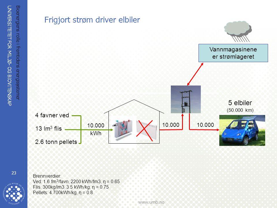 UNIVERSITETET FOR MILJØ- OG BIOVITENSKAP www.umb.no Bioenergiens rolle i fremtidens energisystemer 23 Frigjort strøm driver elbiler Brennverdier: Ved: 1.6 fm 3 /favn, 2200 kWh/fm3, η = 0.65 Flis: 300kg/lm3, 3.5 kWh/kg, η = 0.75 Pellets: 4.700kWh/kg, η = 0.8 5 elbiler (50.000 km) 10.000 10.000 kWh 4 favner ved 13 lm 3 flis 2.6 tonn pellets Vannmagasinene er strømlageret