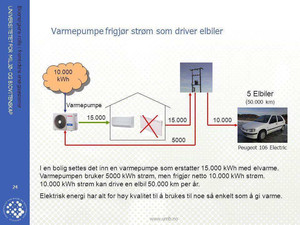 UNIVERSITETET FOR MILJØ- OG BIOVITENSKAP www.umb.no Bioenergiens rolle i fremtidens energisystemer 24 Varmepumpe frigjør strøm som driver elbiler I en bolig settes det inn en varmepumpe som erstatter 15.000 kWh med elvarme.