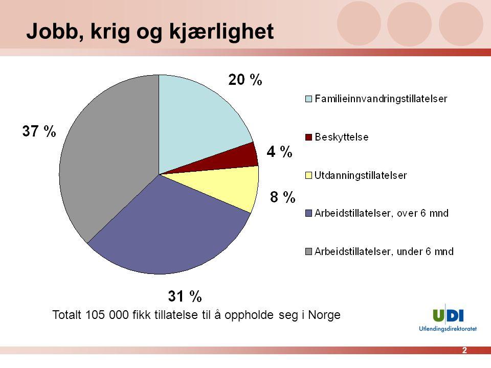 2 Jobb, krig og kjærlighet Totalt 105 000 fikk tillatelse til å oppholde seg i Norge