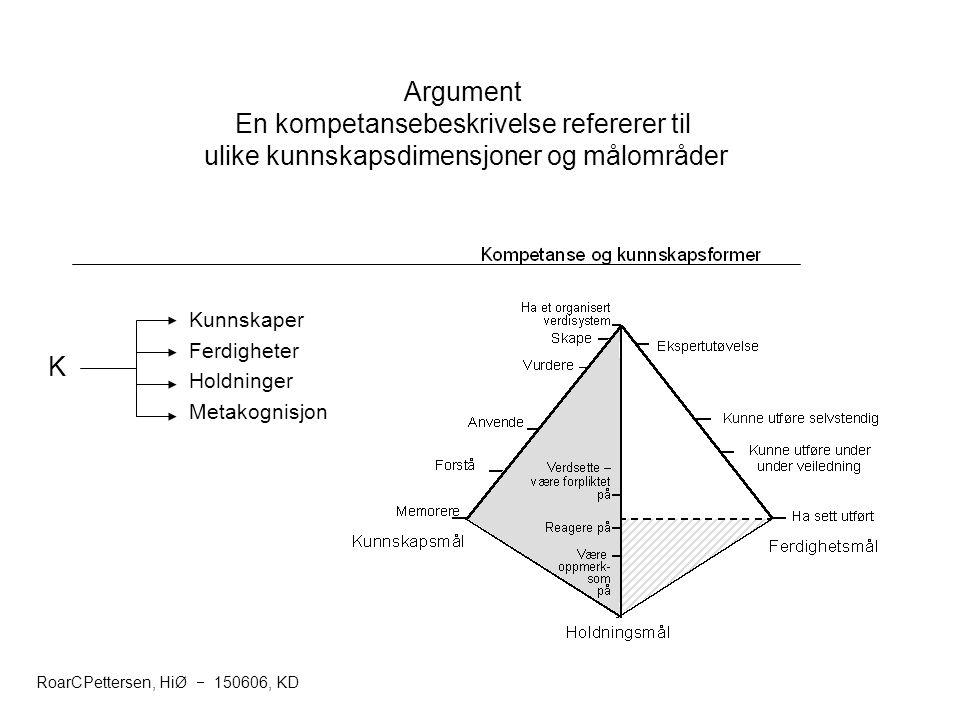 14 Argument En kompetansebeskrivelse refererer til ulike kunnskapsdimensjoner og målområder K Kunnskaper Ferdigheter Holdninger Metakognisjon RoarCPet