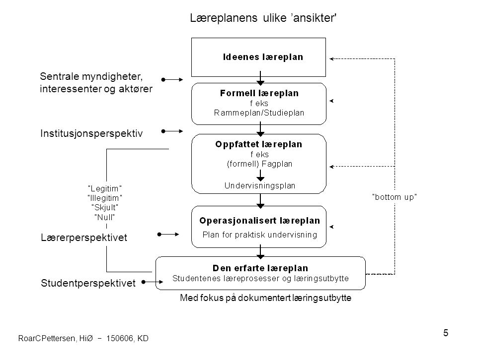 6 Utfordringer til lærere/utdanningsinstitusjoner (bearbeidet etter Jenkins & Unwin): state what is meant by a learning outcome give reasons why learning outcomes are valuable in course design use learning outcomes when planning and writing you course curriculum have a view as to whether you think they better enable you to describe to students what they are expected to learn from your course.
