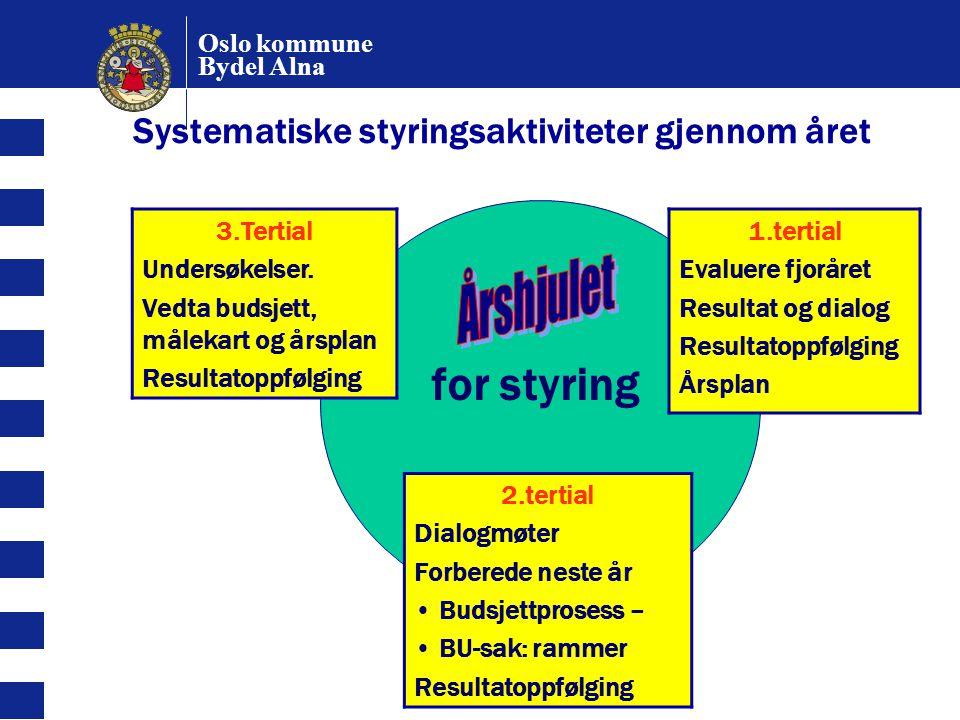 Oslo kommune Bydel Alna for styring 3.Tertial Undersøkelser. Vedta budsjett, målekart og årsplan Resultatoppfølging 1.tertial Evaluere fjoråret Result