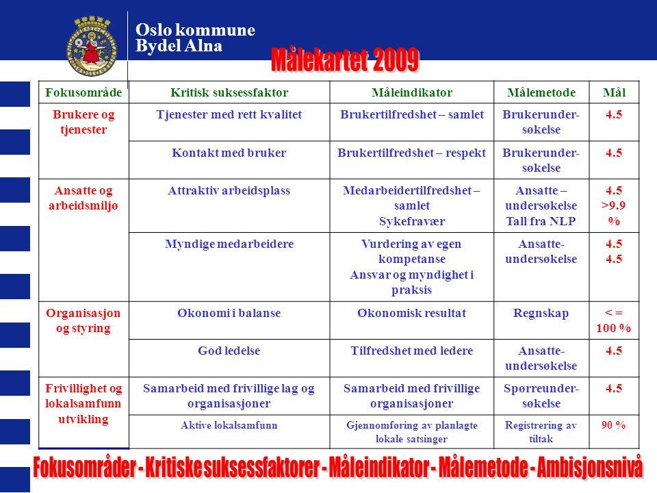 Oslo kommune Bydel Alna FokusområdeKritisk suksessfaktorMåleindikatorMålemetodeMål Brukere og tjenester Tjenester med rett kvalitetBrukertilfredshet –