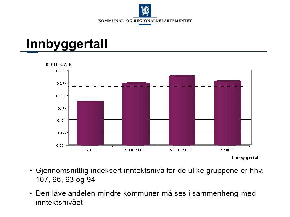 Innbyggertall Gjennomsnittlig indeksert inntektsnivå for de ulike gruppene er hhv.