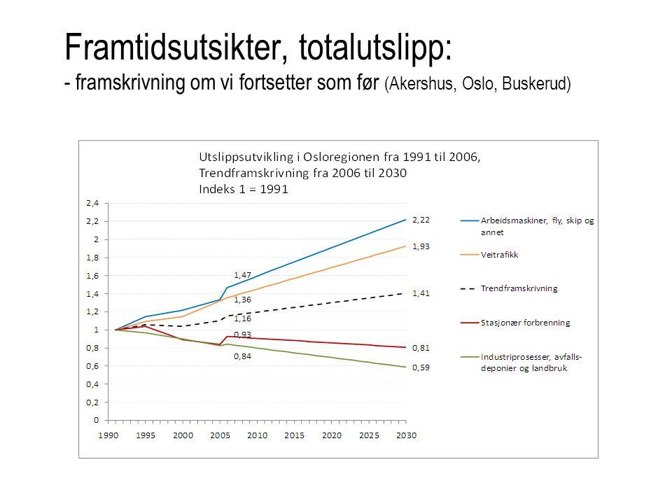 Framtidsutsikter, totalutslipp: - framskrivning om vi fortsetter som før (Akershus, Oslo, Buskerud)