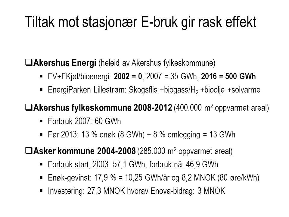 Tiltak mot stasjonær E-bruk gir rask effekt  Akershus Energi (heleid av Akershus fylkeskommune)  FV+FKjøl/bioenergi: 2002 = 0, 2007 = 35 GWh, 2016 = 500 GWh  EnergiParken Lillestrøm: Skogsflis +biogass/H 2 +bioolje +solvarme  Akershus fylkeskommune 2008-2012 (400.000 m 2 oppvarmet areal)  Forbruk 2007: 60 GWh  Før 2013: 13 % enøk (8 GWh) + 8 % omlegging = 13 GWh  Asker kommune 2004-2008 (285.000 m 2 oppvarmet areal)  Forbruk start, 2003: 57,1 GWh, forbruk nå: 46,9 GWh  Enøk-gevinst: 17,9 % = 10,25 GWh/år og 8,2 MNOK (80 øre/kWh)  Investering: 27,3 MNOK hvorav Enova-bidrag: 3 MNOK