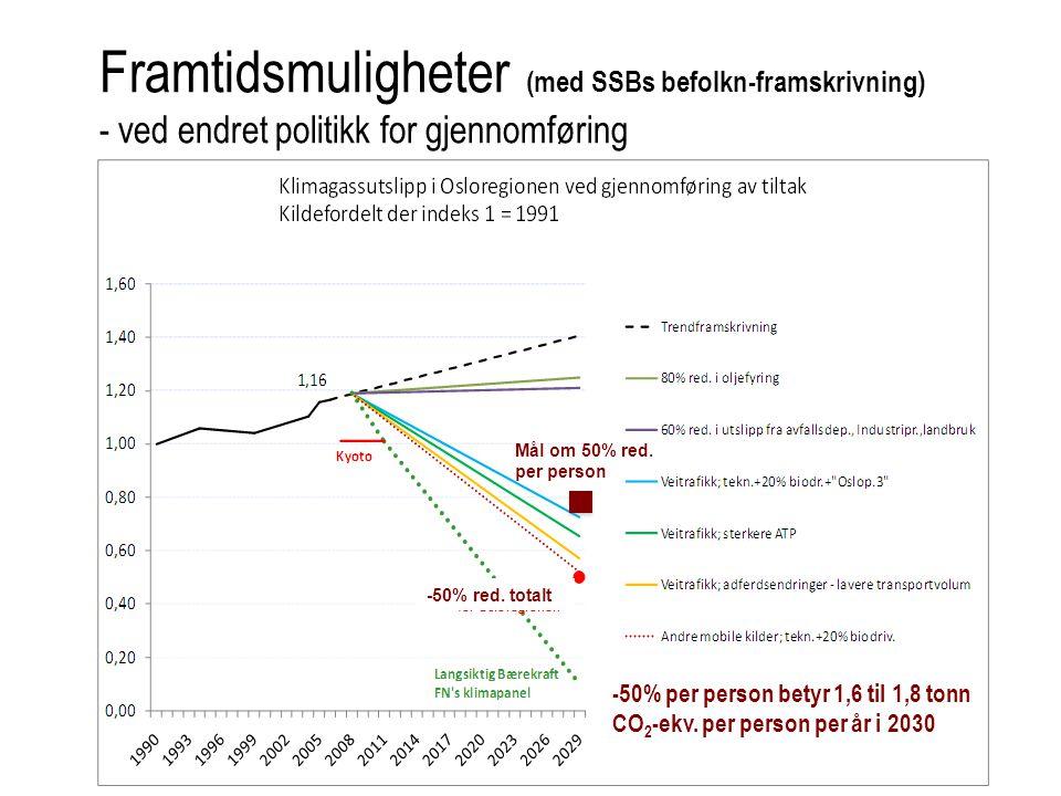 Mål om 50% red. per person -50% red. totalt Framtidsmuligheter (med SSBs befolkn-framskrivning) - ved endret politikk for gjennomføring -50% per perso