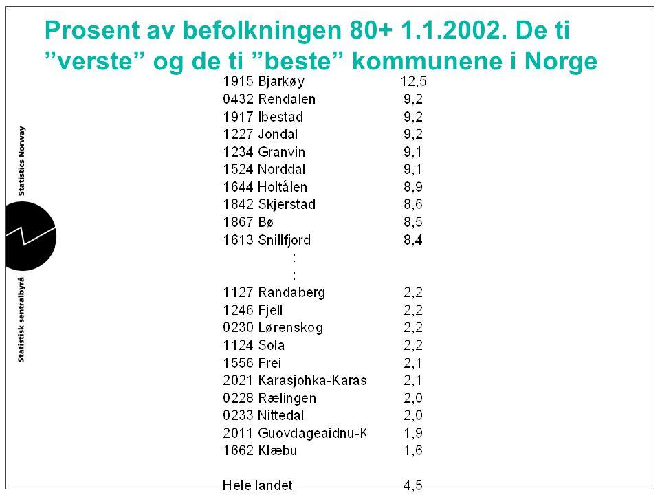 """Prosent av befolkningen 80+ 1.1.2002. De ti """"verste"""" og de ti """"beste"""" kommunene i Norge"""