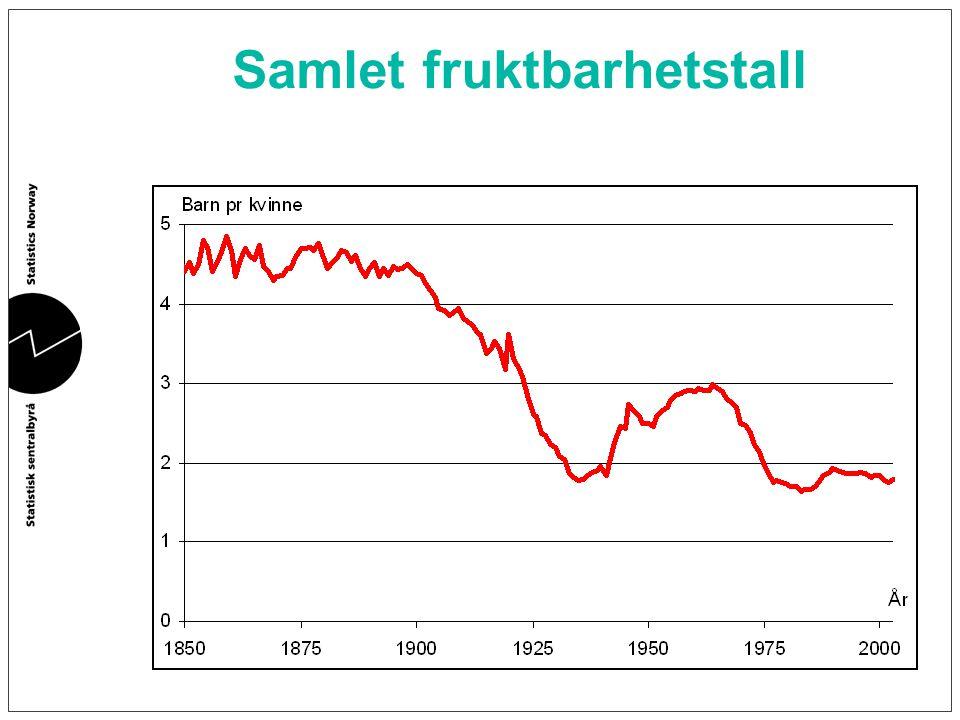 Innvandring Norge gikk omkring 1970 over fra å være utvandringsland til innvandringsland Innvandrere gjennomsnittlig noe yngre enn den norske befolkningen Innvandring kan ikke løse aldringsproblemet (Replacement migration, FN 2001)