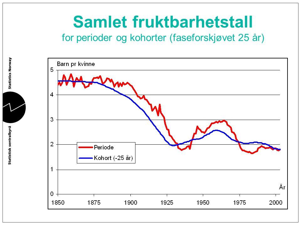 Årlig befolknings- vekst 2000- 2004 i norske kommuner