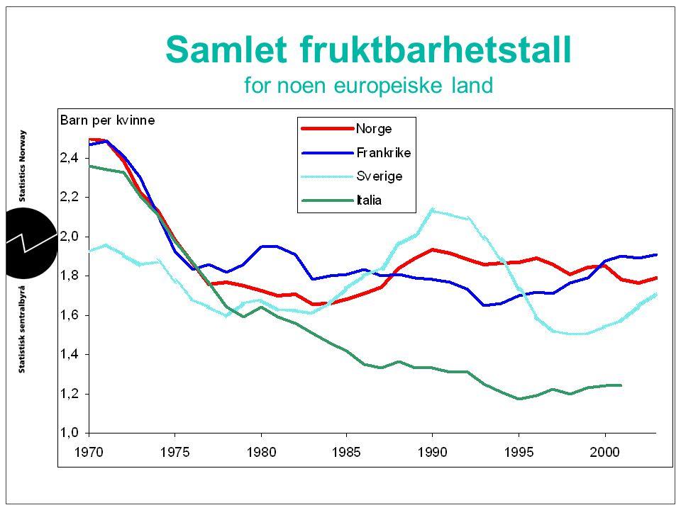 Samlet fruktbarhetstall for noen europeiske land