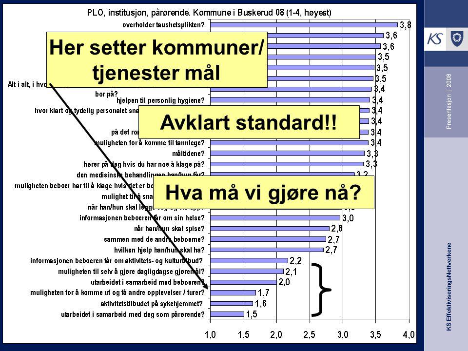 KS EffektiviseringsNettverkene Presentasjon | 2008 Her setter kommuner/ tjenester mål Avklart standard!! Hva må vi gjøre nå?