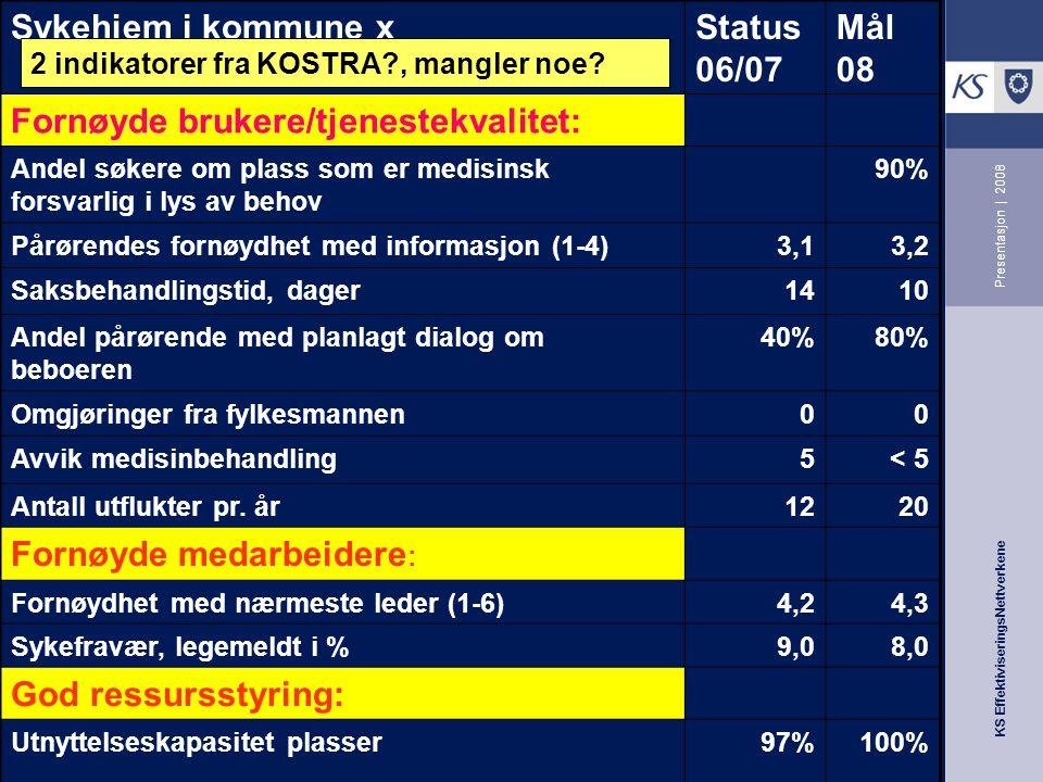 KS EffektiviseringsNettverkene Presentasjon | 2008 Sykehjem i kommune xStatus 06/07 Mål 08 Fornøyde brukere/tjenestekvalitet: Andel søkere om plass so