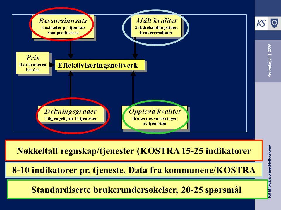 KS EffektiviseringsNettverkene Presentasjon | 2008 Nøkkeltall regnskap/tjenester (KOSTRA 15-25 indikatorer 8-10 indikatorer pr. tjeneste. Data fra kom