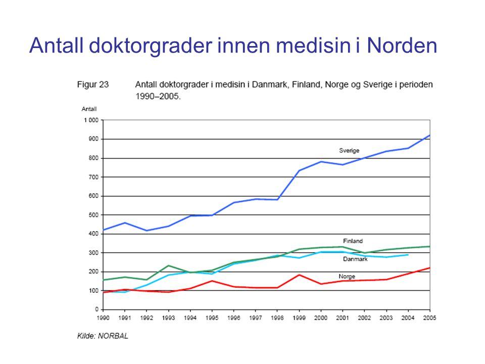 Antall doktorgrader innen medisin i Norden
