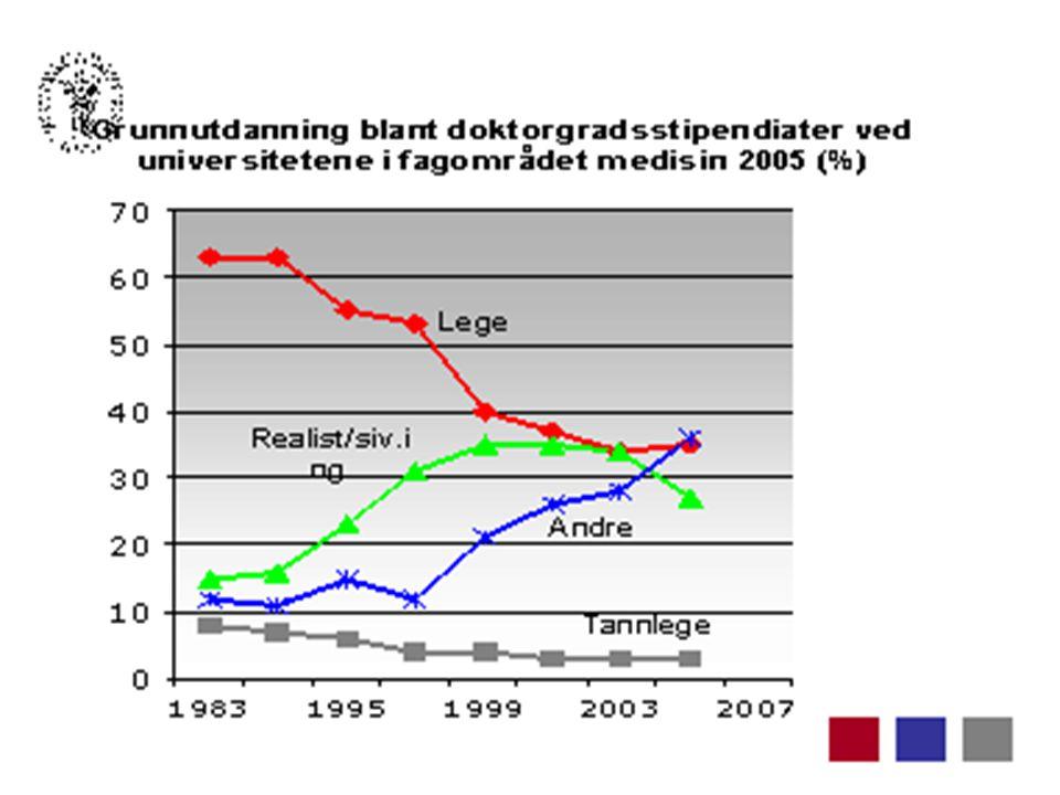 Side 4 4 Grunnutdanning blant doktorgradsstipendiater ved universitetene innenfor medisinske fag i perioden 1997–2005
