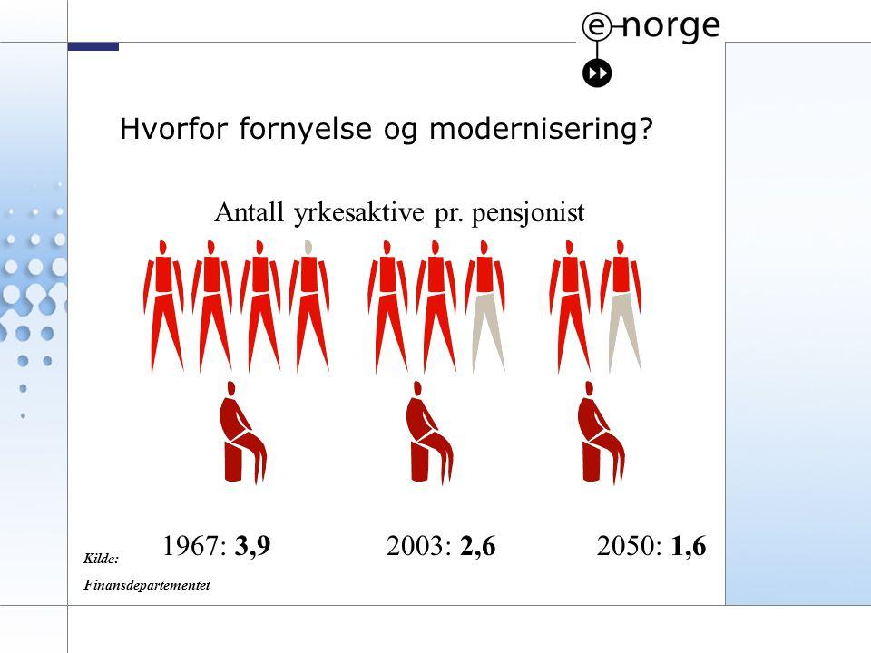 2 Hvorfor fornyelse og modernisering? Antall yrkesaktive pr. pensjonist 1967: 3,92003: 2,62050: 1,6 Kilde: Finansdepartementet