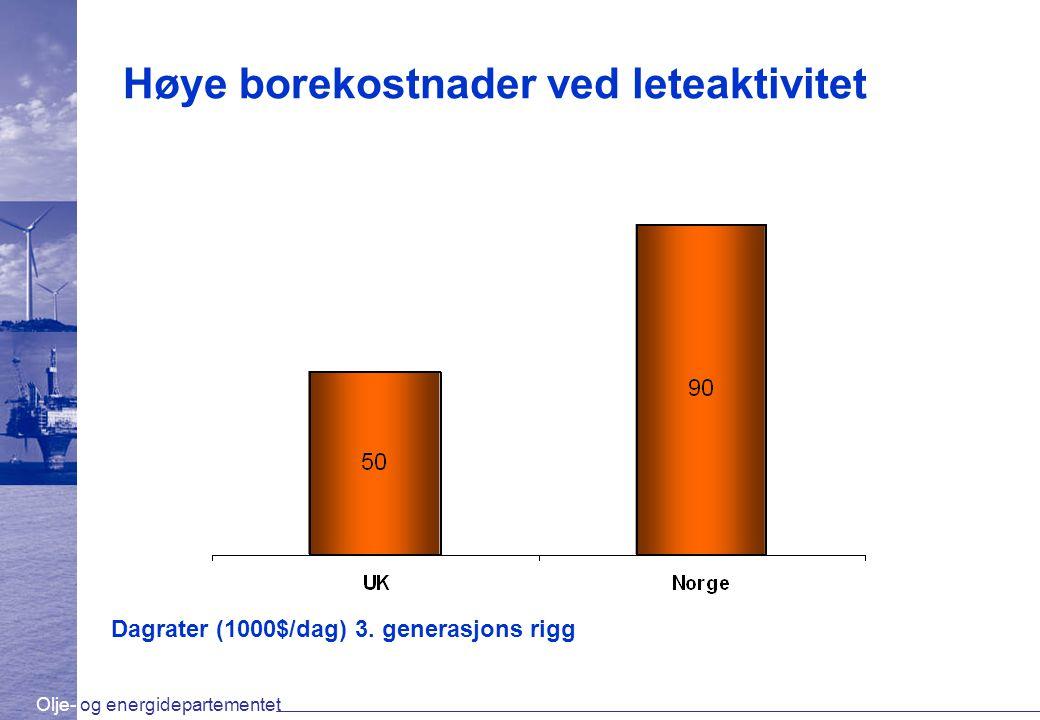 Olje- og energidepartementet Høye borekostnader ved leteaktivitet Dagrater (1000$/dag) 3. generasjons rigg