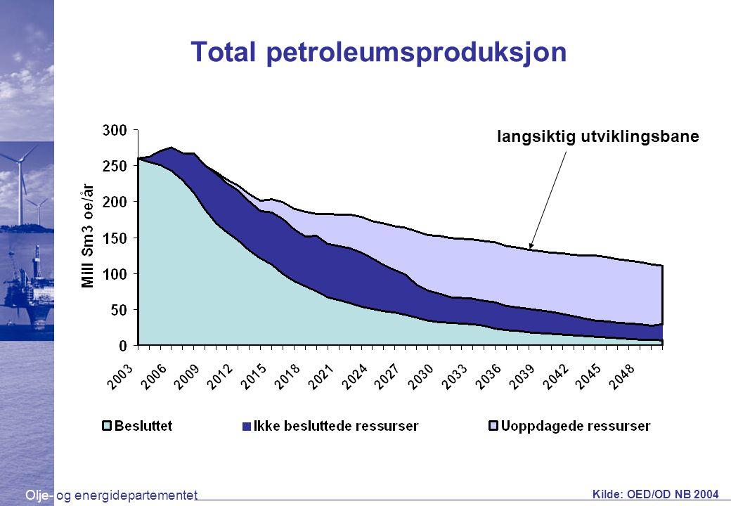 Olje- og energidepartementet Total petroleumsproduksjon Kilde: OED/OD NB 2004 langsiktig utviklingsbane