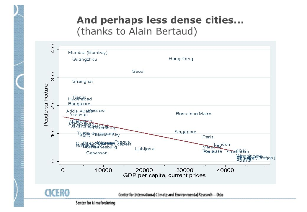 And perhaps less dense cities... (thanks to Alain Bertaud)