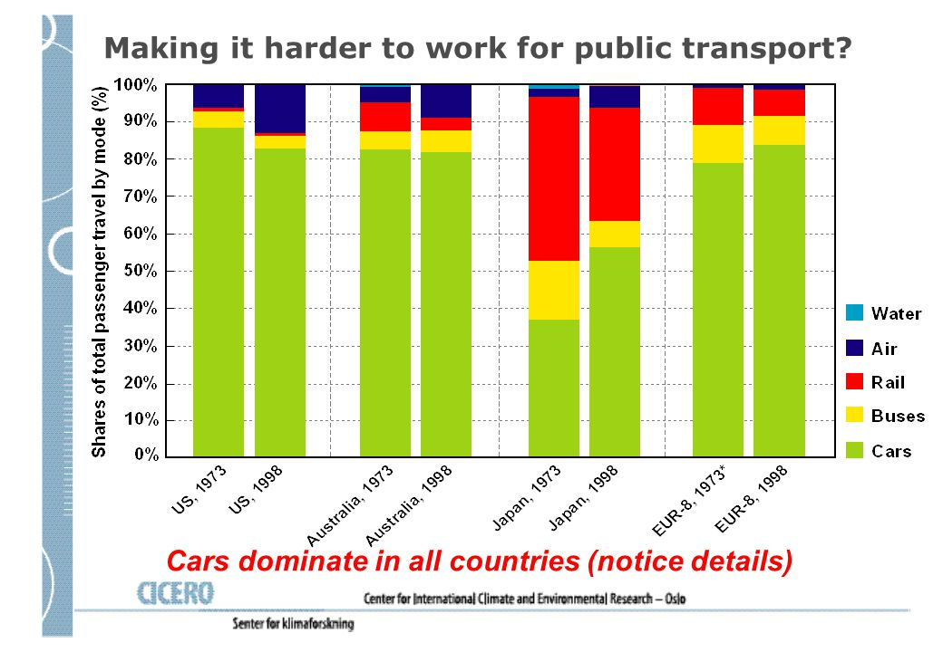 Cars dominate in all countries (notice details) Making it harder to work for public transport?