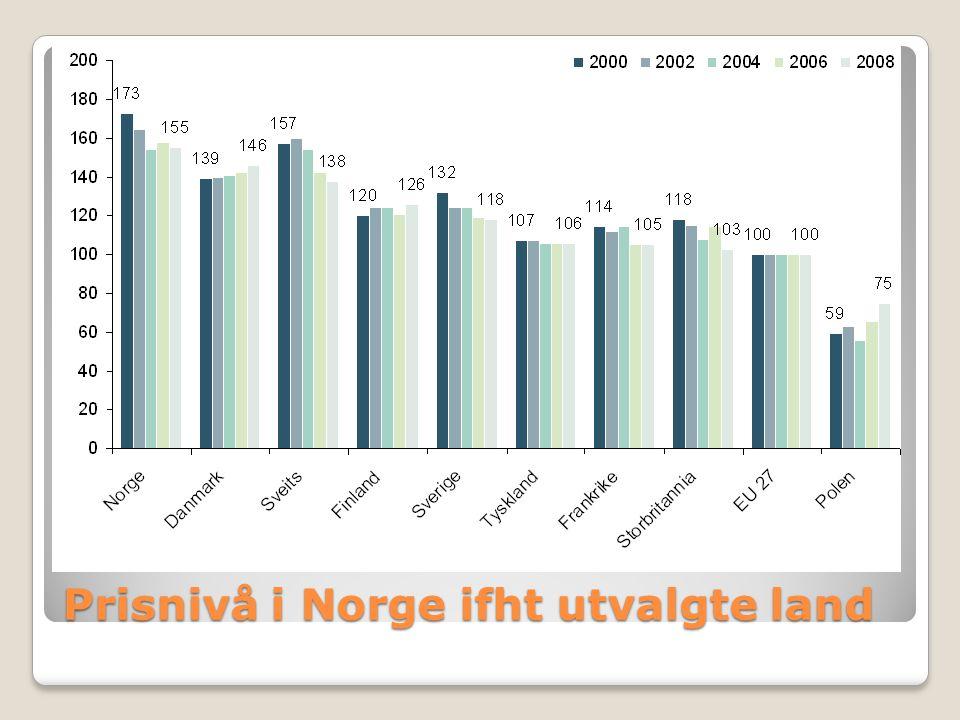 Prisnivå i Norge ifht utvalgte land