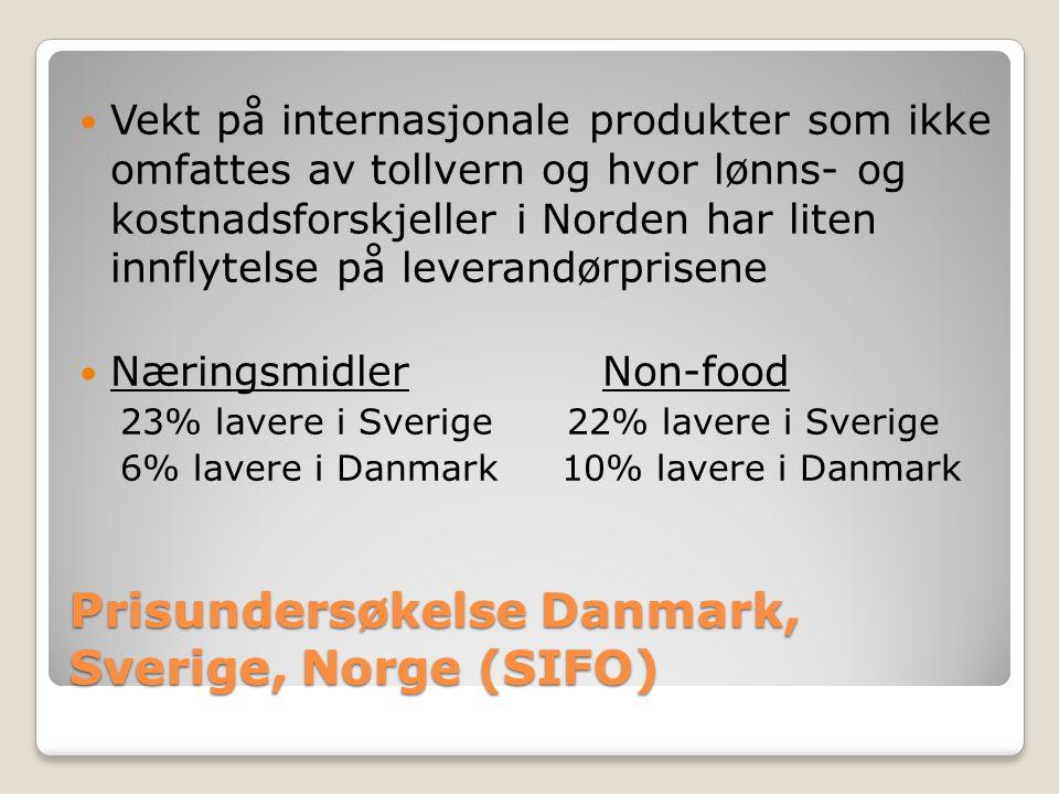 Prisundersøkelse Danmark, Sverige, Norge (SIFO) Vekt på internasjonale produkter som ikke omfattes av tollvern og hvor lønns- og kostnadsforskjeller i Norden har liten innflytelse på leverandørprisene Næringsmidler Non-food 23% lavere i Sverige 22% lavere i Sverige 6% lavere i Danmark 10% lavere i Danmark