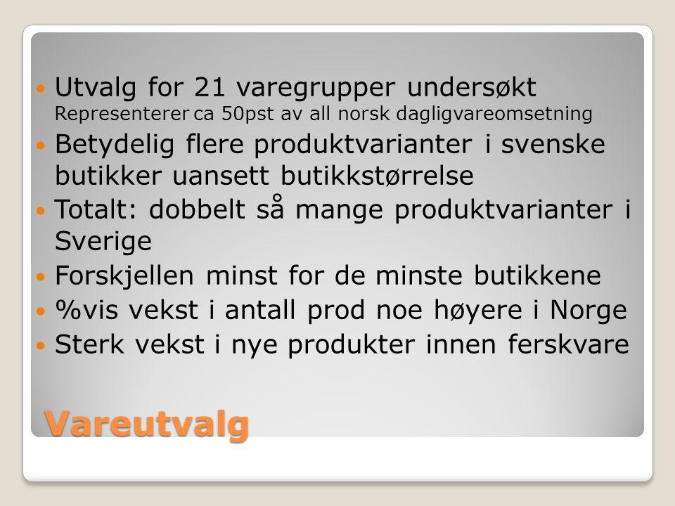 Vareutvalg Utvalg for 21 varegrupper undersøkt Representerer ca 50pst av all norsk dagligvareomsetning Betydelig flere produktvarianter i svenske butikker uansett butikkstørrelse Totalt: dobbelt så mange produktvarianter i Sverige Forskjellen minst for de minste butikkene %vis vekst i antall prod noe høyere i Norge Sterk vekst i nye produkter innen ferskvare