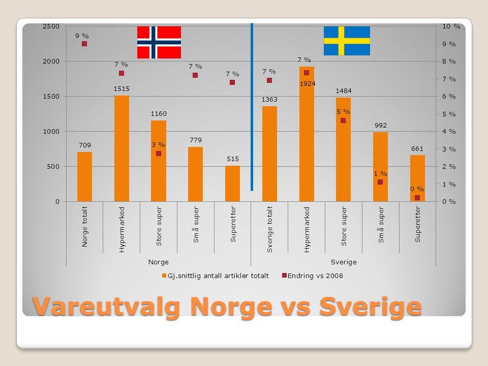 Vareutvalg Norge vs Sverige