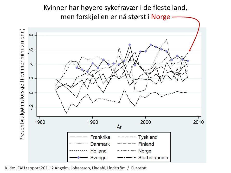 Kilde: IFAU rapport 2011:2 Angelov, Johansson, Lindahl, Lindström / Eurostat Kvinner har høyere sykefravær i de fleste land, men forskjellen er nå stø