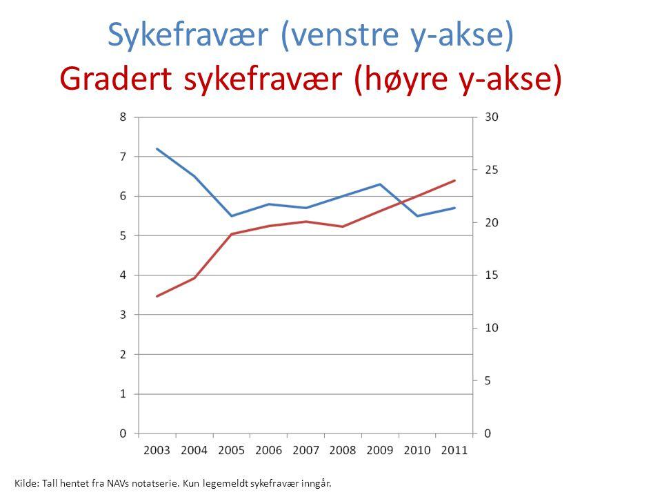 Sykefravær (venstre y-akse) Gradert sykefravær (høyre y-akse) Kilde: Tall hentet fra NAVs notatserie. Kun legemeldt sykefravær inngår.
