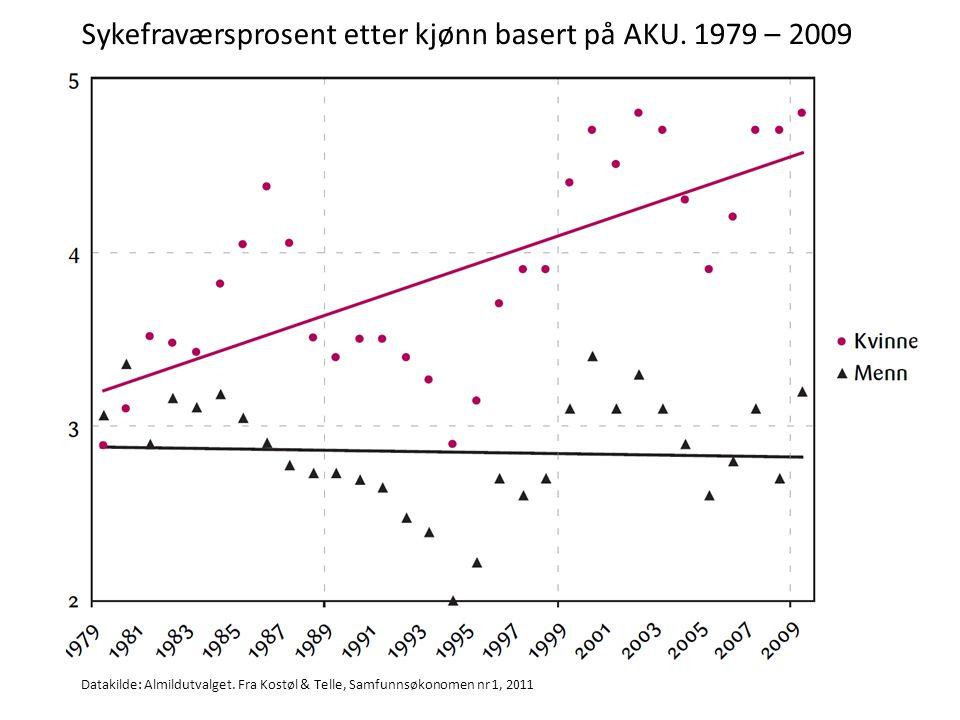 Sykefraværsprosent etter kjønn basert på AKU. 1979 – 2009 Datakilde: Almildutvalget. Fra Kostøl & Telle, Samfunnsøkonomen nr 1, 2011