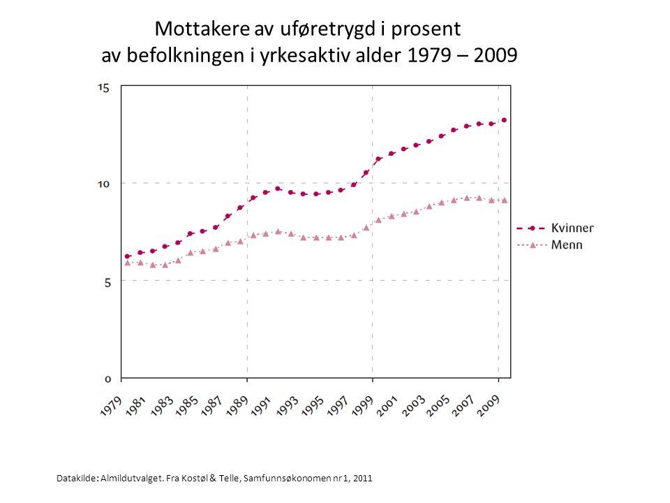 Andel sykefravær relatert til graviditet Gravide Øvrige kvinner Menn Kilde: Pågående analyse av FD-trygd utført av Steinsland, Hansen og Mykletun