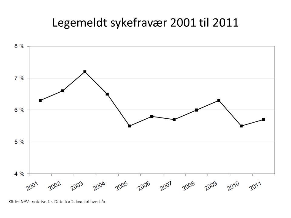 Legemeldt sykefravær 2001 til 2011 Kilde: NAVs notatserie. Data fra 2. kvartal hvert år