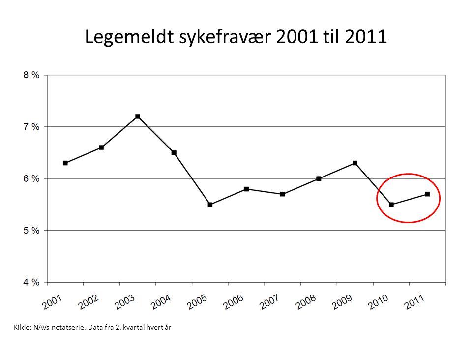 Kvinners sykefravær relativt til menns.2001 – 2011 Kilde: NAVs notatserie.