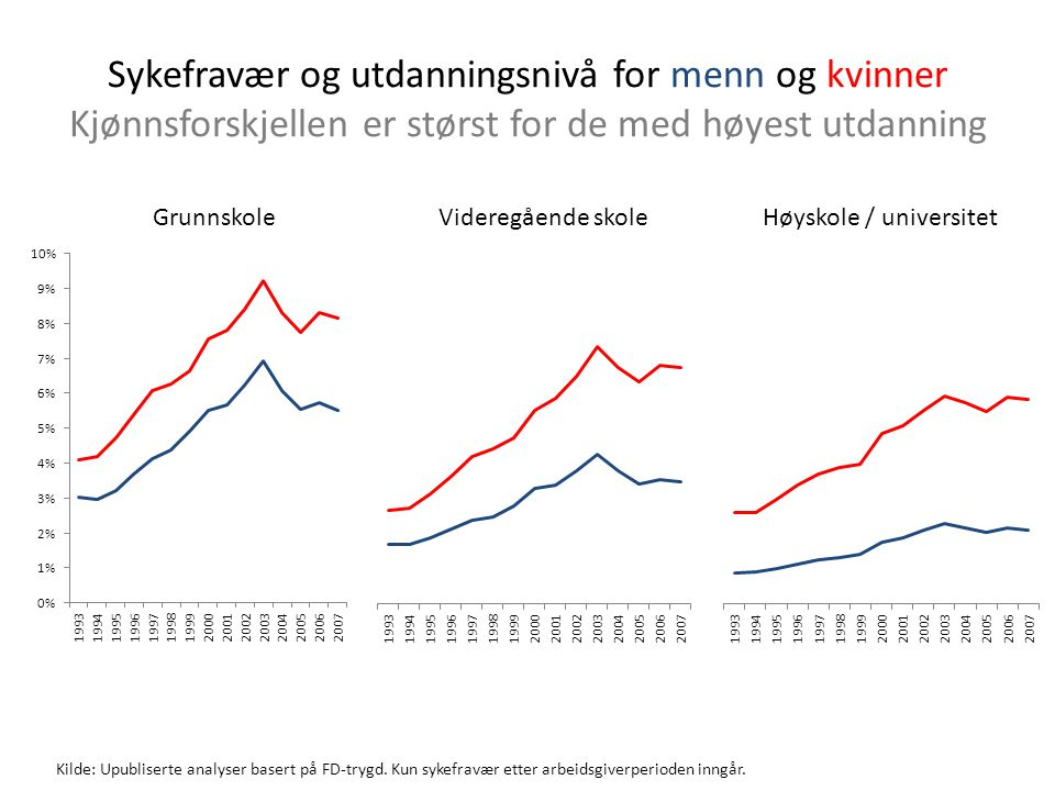 Sykefravær og utdanningsnivå for menn og kvinner Kjønnsforskjellen er størst for de med høyest utdanning Kilde: Upubliserte analyser basert på FD-tryg