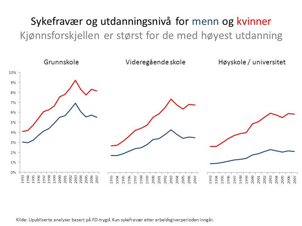 Kilde: Markussen, Mykletun, Røed. IZA DP No 5343